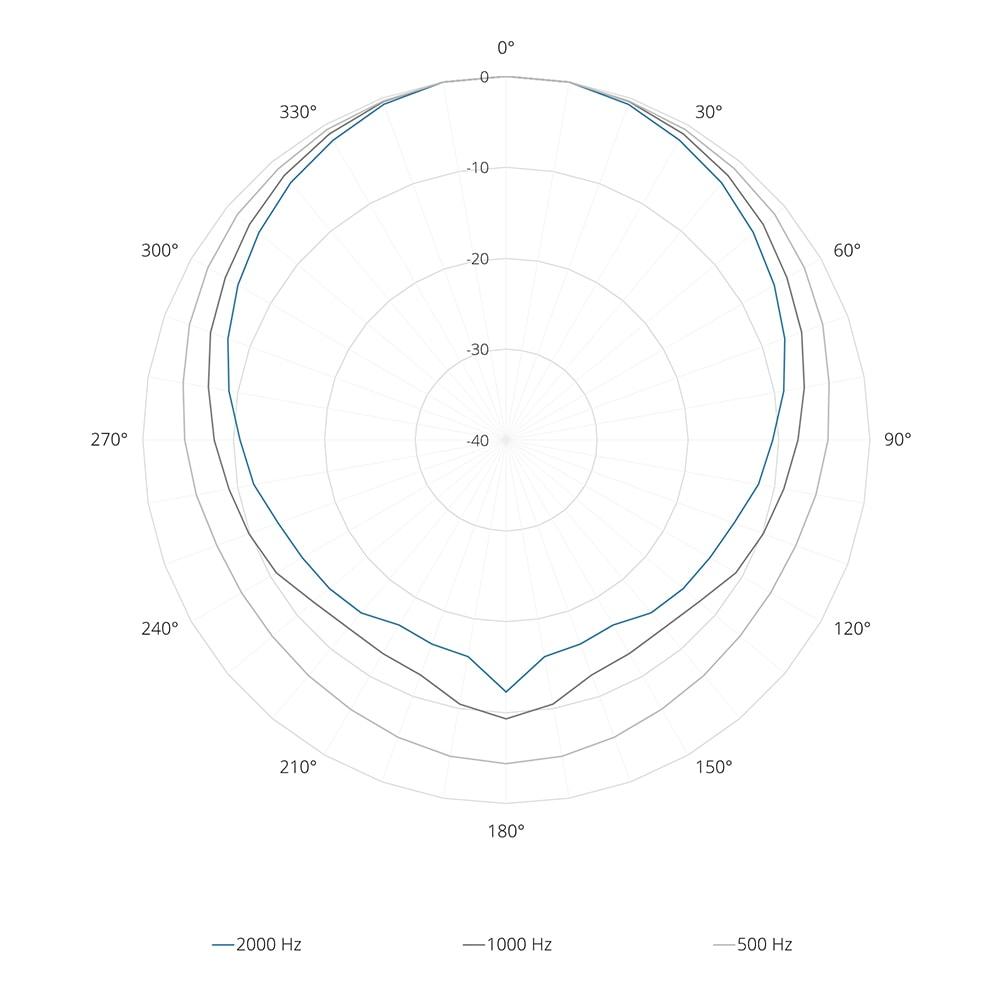 Acoustical data graphs -