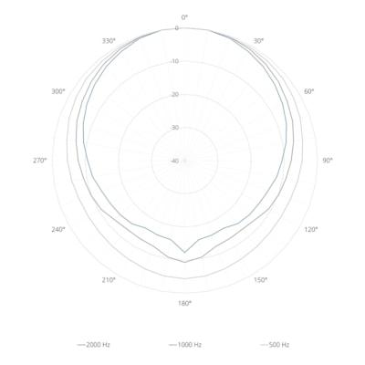 Acoustical data graphs