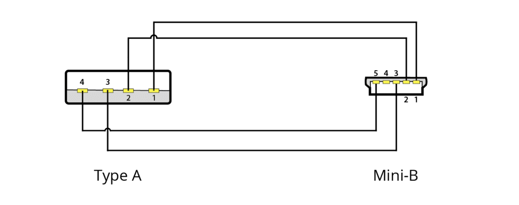 Wiring diagram CLD615 - USB A - USB mini B