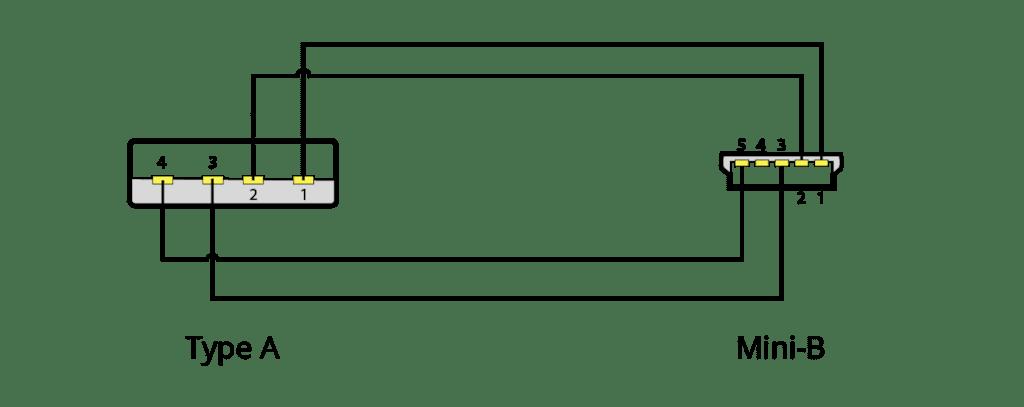 Wiring diagram CXU625 - USB A - USB mini B